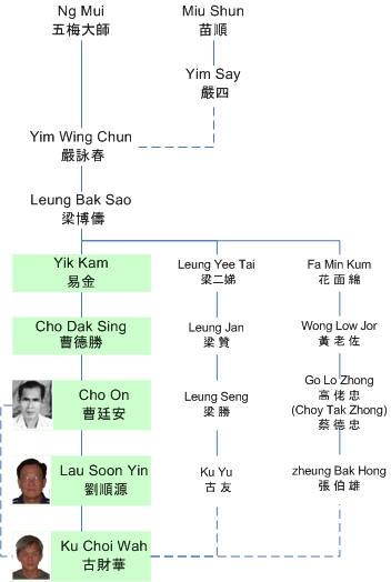 GM Ku Wing Chun Profile