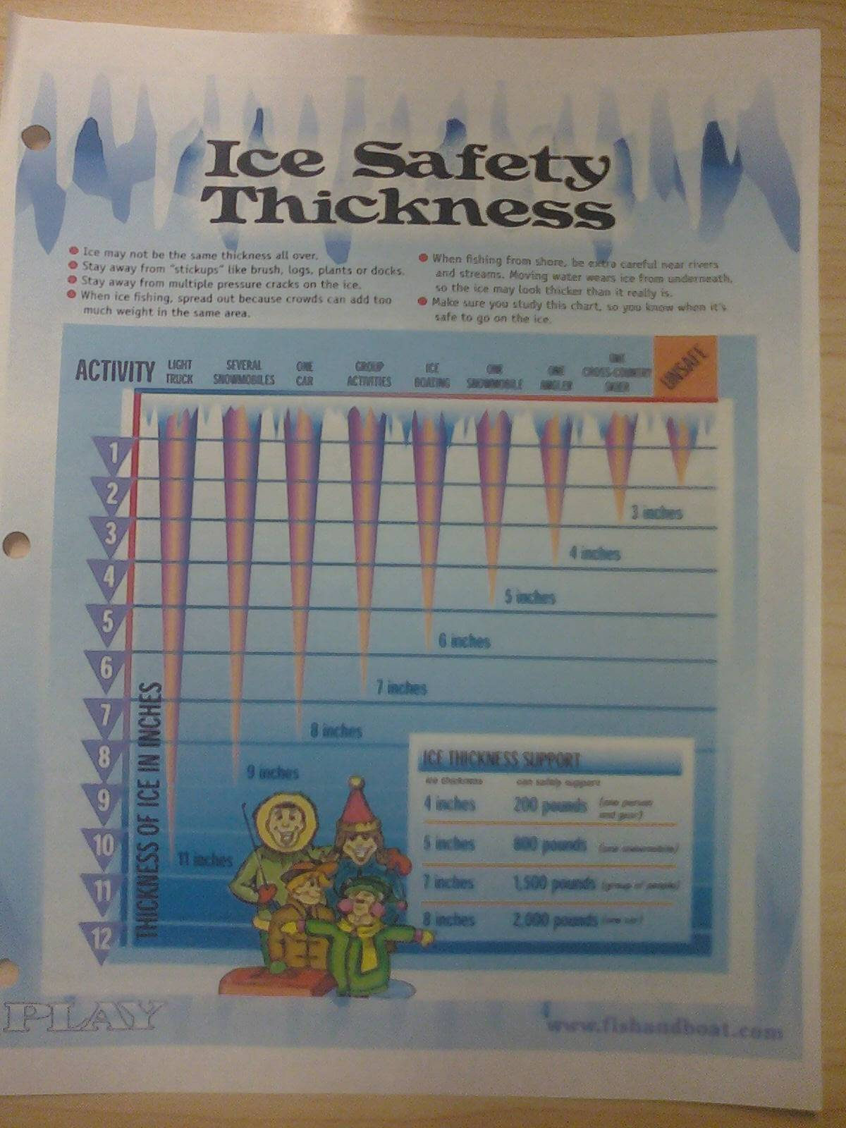 Ice Safety-Thickness...