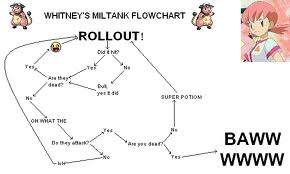 Whitney's Strategy