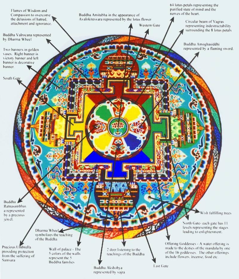 Mandala Explaines