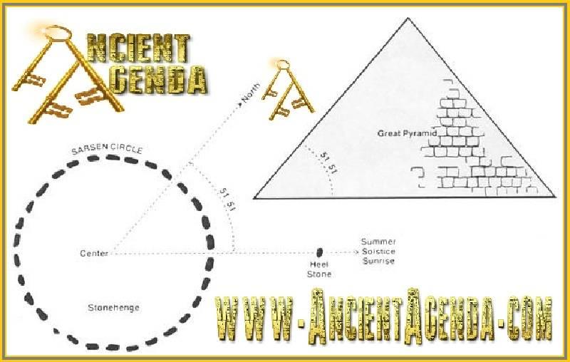 Stonehenge conveying the Great Pyramids Geometria