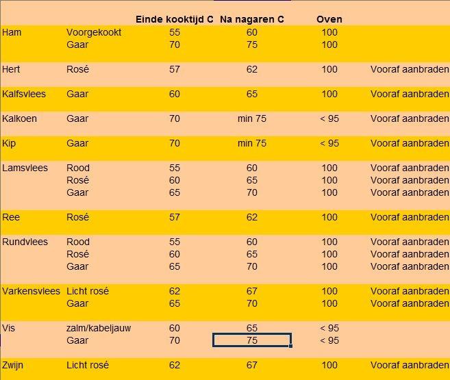Kerntemperatuur tabel