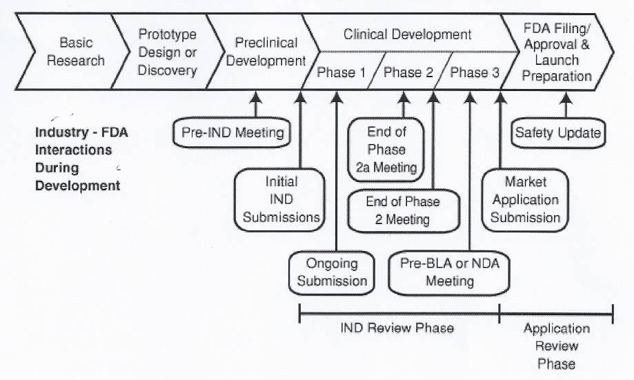 FDA Development Path