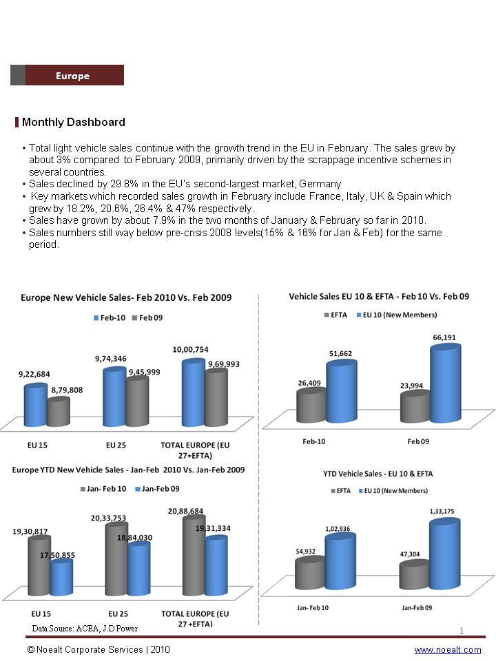 European Passenger Vehicle Market