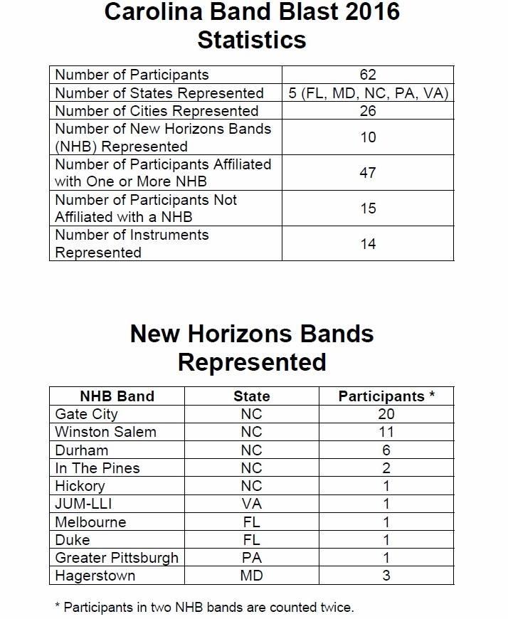 Band Stats