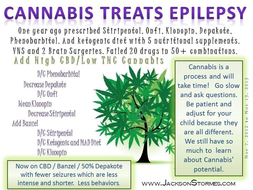 Cannabis Treats Epilepsy