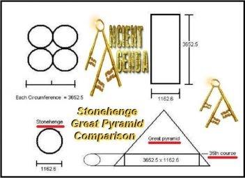 Stonehenge Great Pyramid Comparison