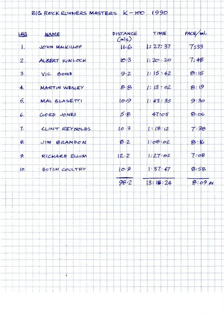 Results in 1990's k100