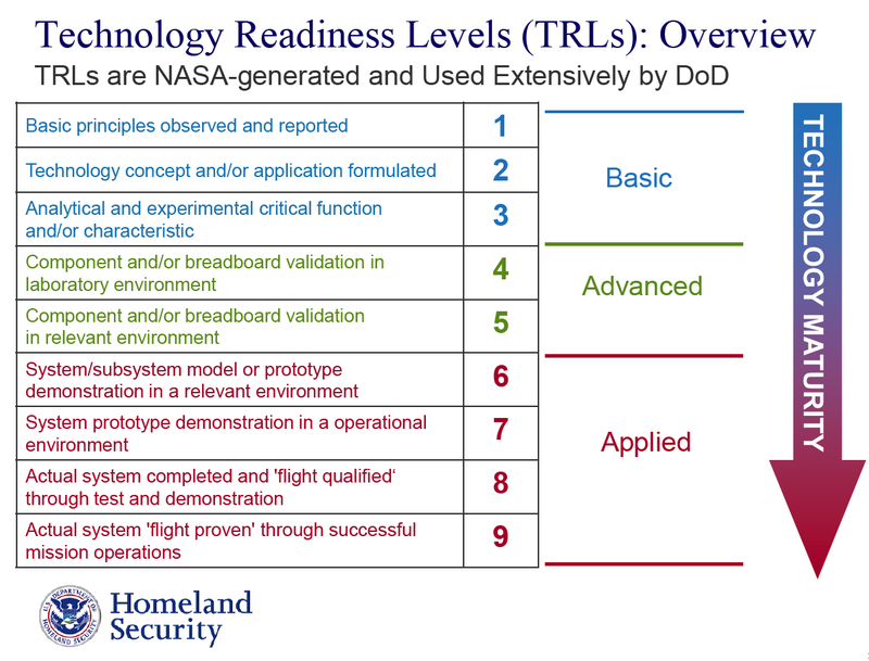 Government Descriptors of Technology Readiness Levels