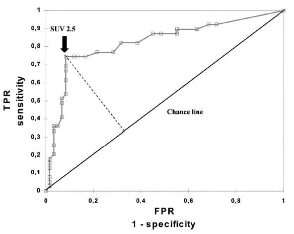 ROC Curve analysis