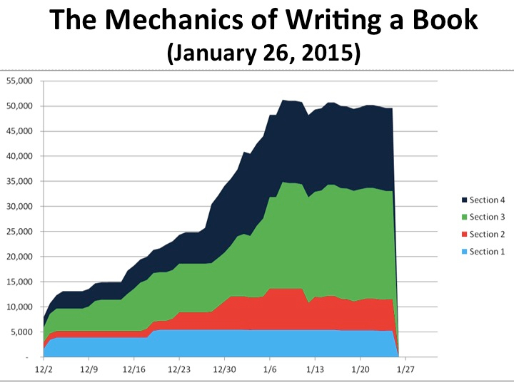 The Mechanics of Writing a Book (January 26, 2015)