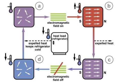 Heat flow of a Refrigerator