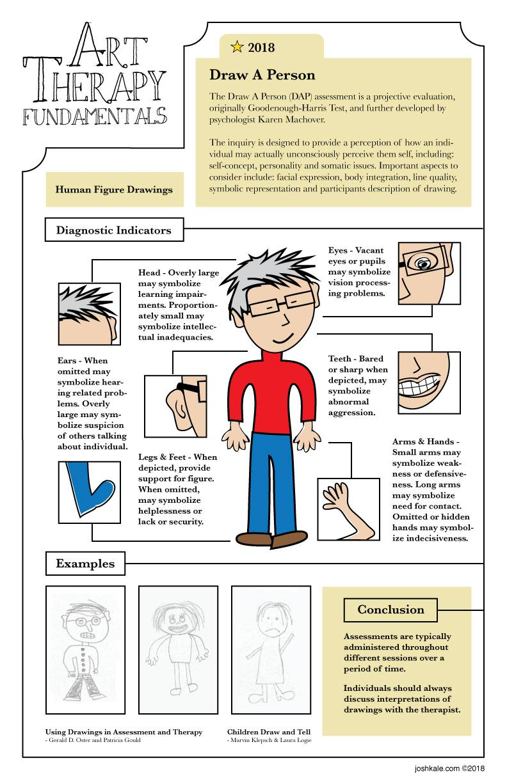 Draw a Person Assessment (DAP) 2018