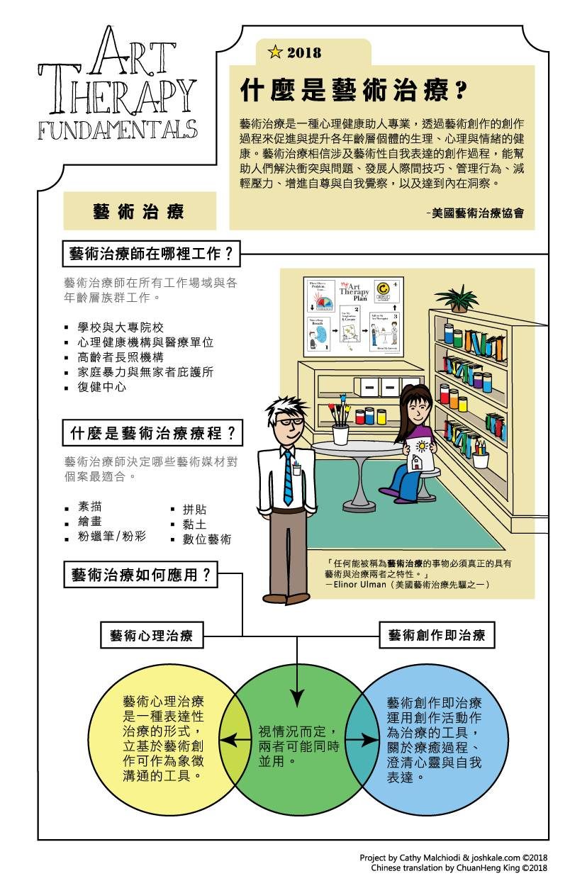 What is Art Therapy? (Chinese)