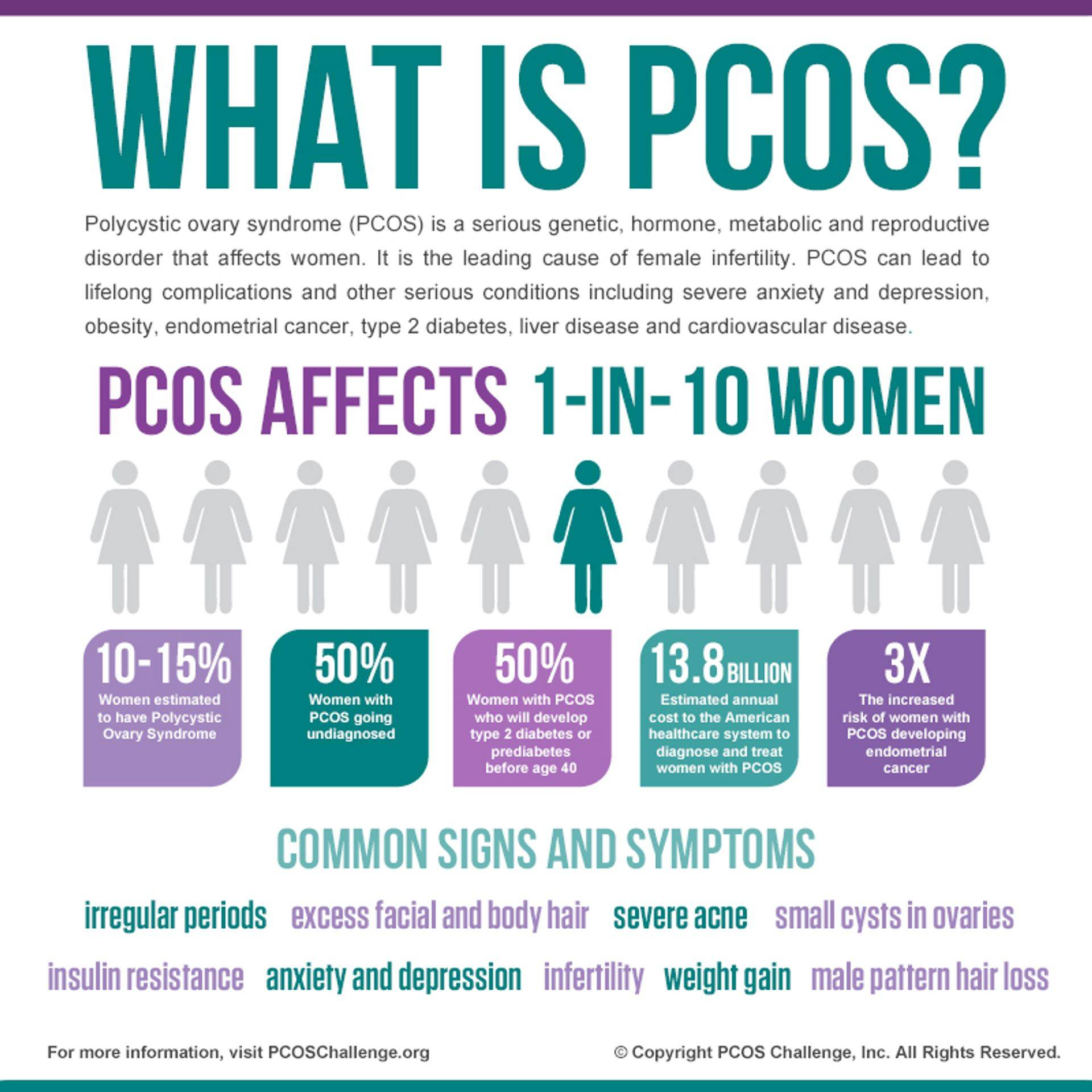 PCOS Polycystic Ovarian Syndrome