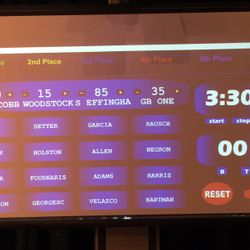 Scoreboard at the Cross Creek Brain Brawl Competition this past weekend. WOW...Look at that score!