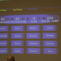 "The final score during the championship round at Saturday's, 18 March Brain Brawl Championship, hosted at North Cobb High School. Brawlers ""CRUSHED"" the competition with an impressive score of 220.  Great Job Brawlers!"