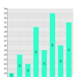 WPM 8 Week Bar Graph