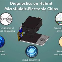 My research brings together various fields to tackle high-impact problems using microchip tech.