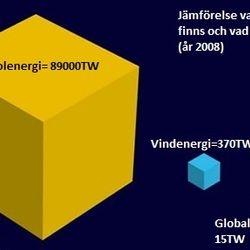 Globalt energikonsumtion (den röda lilla kuben)