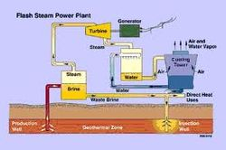 Geothermal energy & Hydroelectricity2