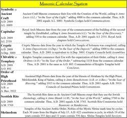 Masonic Calendar System
