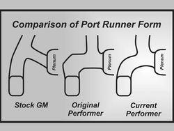 port flow diagram