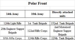 Polar Front OOB