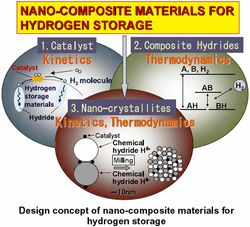 Nano-Composite Materials for hydrogen storage.