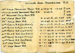 Postings of Reg Dunkiling