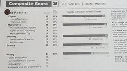 Mr. Thien Son Ho's ACT Scores