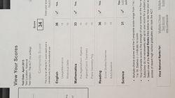 Ms. Anna Pronko's ACT Scores