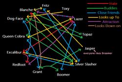 Relationship Chart: Gladiators