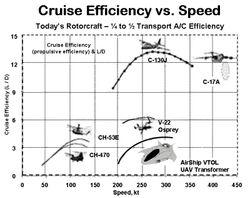 Cruise Efficiency vs. Speed