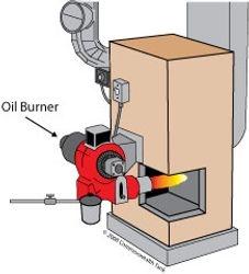 Basic oil burner setup