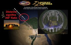 Stonehenge to Giza - rehenging the 360  degree circle