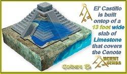 El' Castillo's numerical foundation