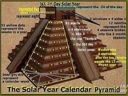 El' Castillo's Solar Sun Secrets