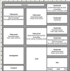 Het beplantingsplan 2014