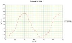 Periodic Error - EQ3-2