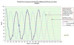 Period Error EQ3-2: Measure & Model