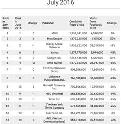 Facebook Traffic to US News Sites Has Fallen by Double Digits Report Says screen-shot-2016-08-16-at-7-02-06-pm