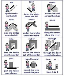 Prepositions: Movement