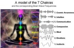 7 Chakras to Brainwave Frequencies