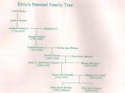 Paternal Family Tree