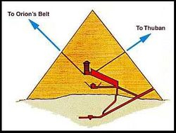 Orion & Thuban alignments