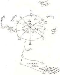 Diagram arrangement