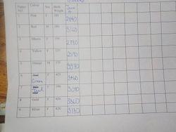 Five week weights