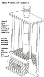 chimney conversions