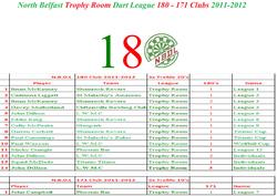 2011-2012 Trophy Room 180-171 Club